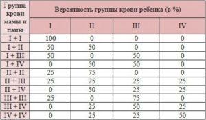 Вторая и четвертая группа крови дети