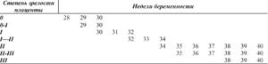 1 степень зрелости плаценты в 27 недель беременности