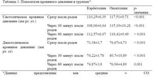 Анализ крови после родов