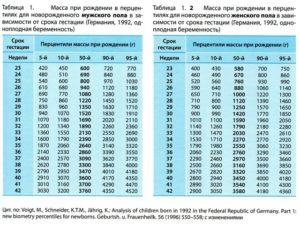 Таблица веса и роста ребенка по неделям беременности