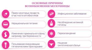 Молочница у беременных женщин причины возникновения и лечение