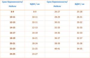 Вдм при беременности таблица