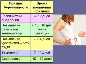 Признаки беременности после месячных