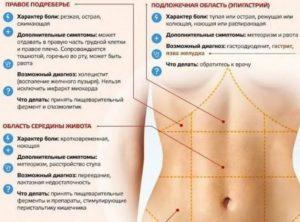 Режущая боль в желудке при беременности