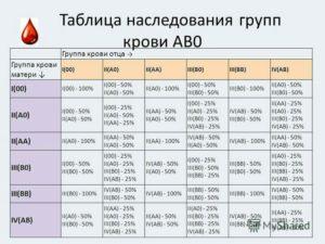 Ребенок по группе крови родителей таблица