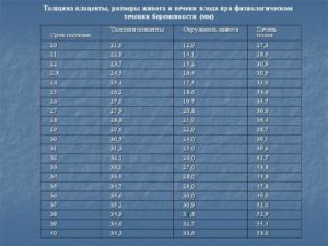 Толщина плаценты норма 31 неделя