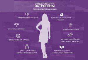Повышающие уровень эстрогенов препараты