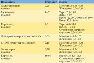Андростендион норма при беременности