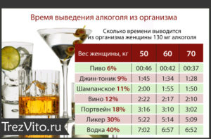 Через какое время в грудное молоко попадает алкоголь