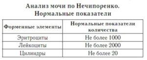 Норма лейкоцитов в моче у беременных по нечипоренко