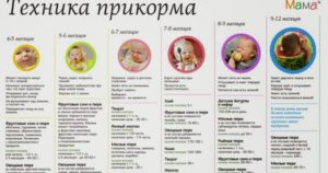 Как ввести кашу в прикорм в 5 месяцев