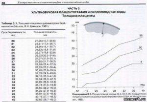 Толщина плаценты на 31 неделе