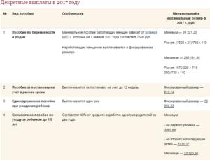 Как выплачиваются декретные до родов или после 2018