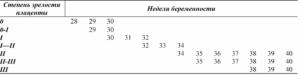 Какая должна быть степень зрелости плаценты перед родами