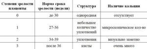 Зрелость плаценты 1 степени