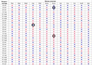 Таблица ванги определения пола
