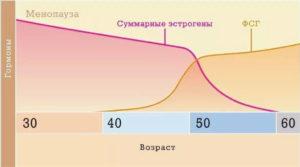 Лютеинизирующий гормон при климаксе