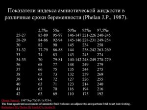 Амниотический индекс по неделям беременности таблица