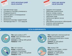 Симптомы беременности с месячными