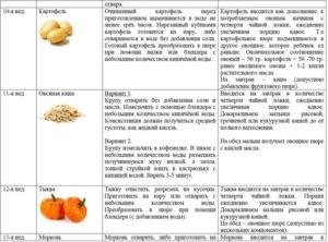 Прикорм как приготовить картофель