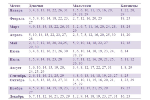 Калькулятор беременности многоплодной беременности