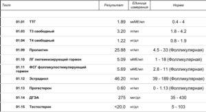 Нормальное соотношение лг и фсг в фолликулярной фазе