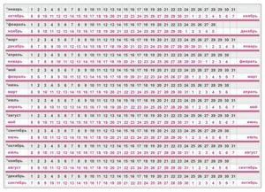 Как посчитать сколько дней беременности