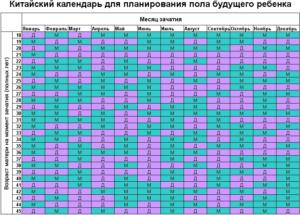 Календарь зачатия пола ребенка по возрасту матери таблица