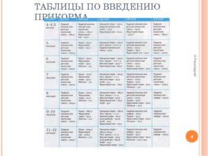 Таблица ввода прикорма воз