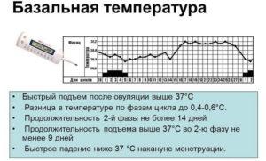 Температура базальная выше 37