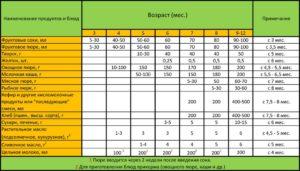 Таблица воз ввод прикорма