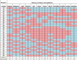 Таблица как узнать пол ребенка по возрасту матери