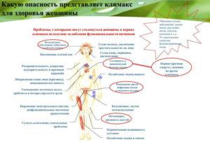 Что влияет на климакс