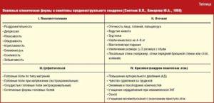 Беременность или предменструальный синдром