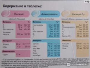 Дозировка витамина е при планировании беременности для мужчин