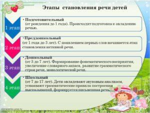 Этапы развития речи у ребенка
