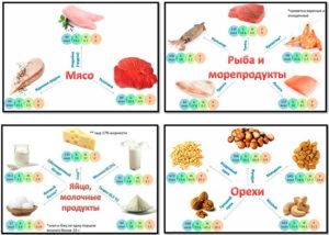 Белок при беременности продукты