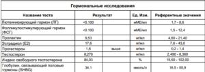 Анализ женских гормонов цена