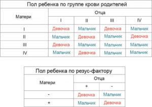 Таблица пол ребенка по группе крови родителей таблица