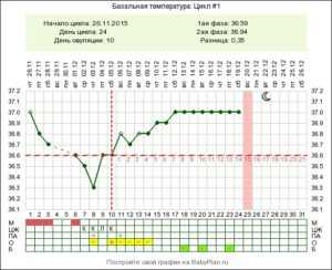 Температура при беременности 37 7