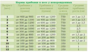 Нормы прибавки веса у грудничков