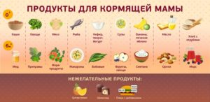 Что кушать сразу после родов