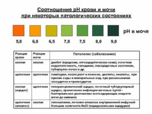 Ph мочи 5 7