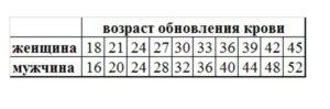 Как рассчитать пол ребенка по обновлению крови калькулятор