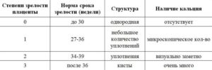 Степень зрелости плаценты 1 степень в 30 недель