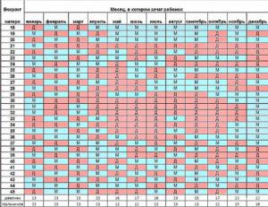 Китайский календарь определения пола будущего ребенка на 2018