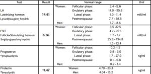 Соотношение лг и фсг на 3 день цикла