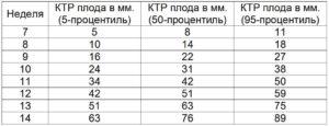 Таблица ктр по дням