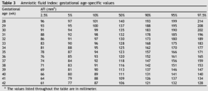 Индекс амниотической жидкости норма по неделям в мм