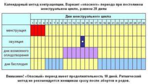 Календарь опасные дни для беременности